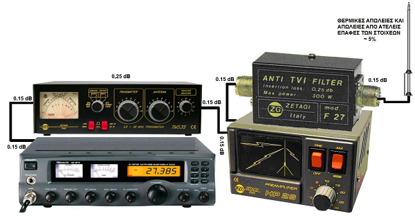 Εκτιμώμενες απώλειες ραδιοτηλεφώνου βάσεως C.B.