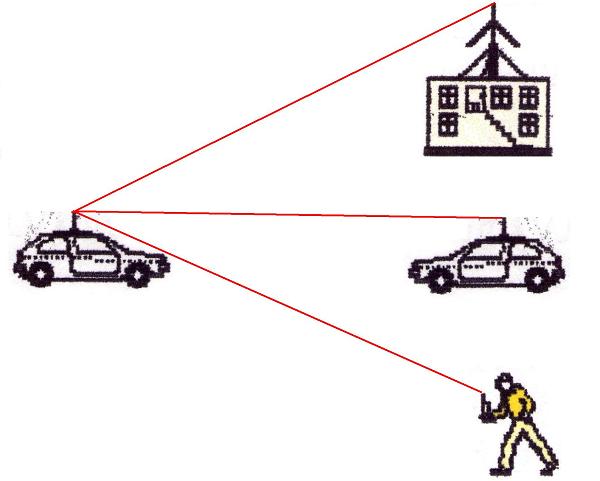 Η επικοινωνία μέσω ραδιοτηλεφώνων C.B. βασίζεται στο κύμα εδάφους.