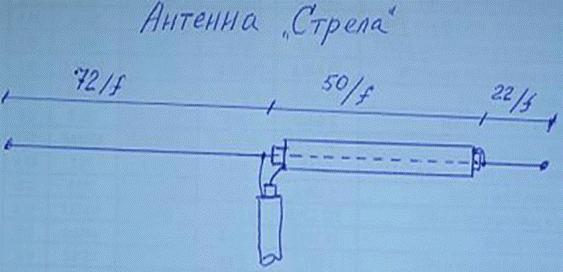 Strela (2)