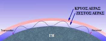 Διάδοση VHF μέσω τροποσφαιρικού κυματοδηγού.