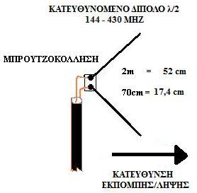 Directive Dipole λ/2.