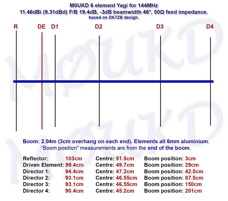 Οι διαστάσεις τις κεραίας και οι αποστάσεις των στοιχείων της.