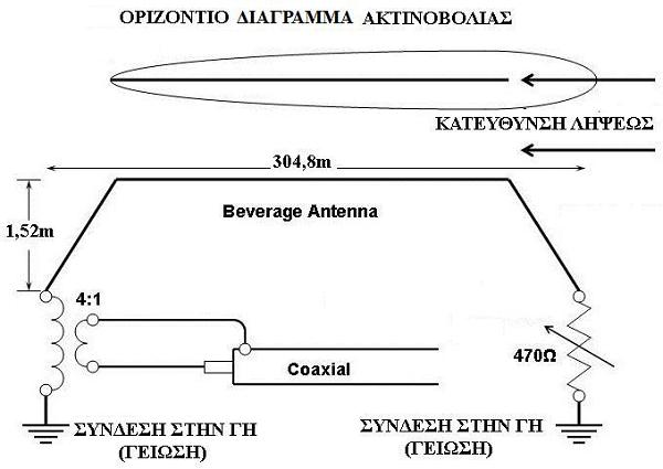 Σχέδιο και διάγραμμα λήψης της Beverage των 300m.