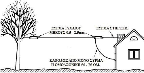 GTRS012