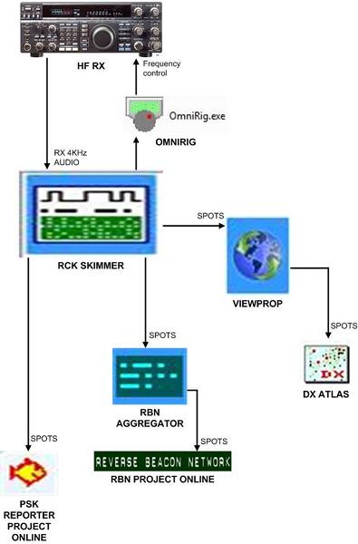 Εικόνα 6 Μπλόκ διάγραμμα λύσης